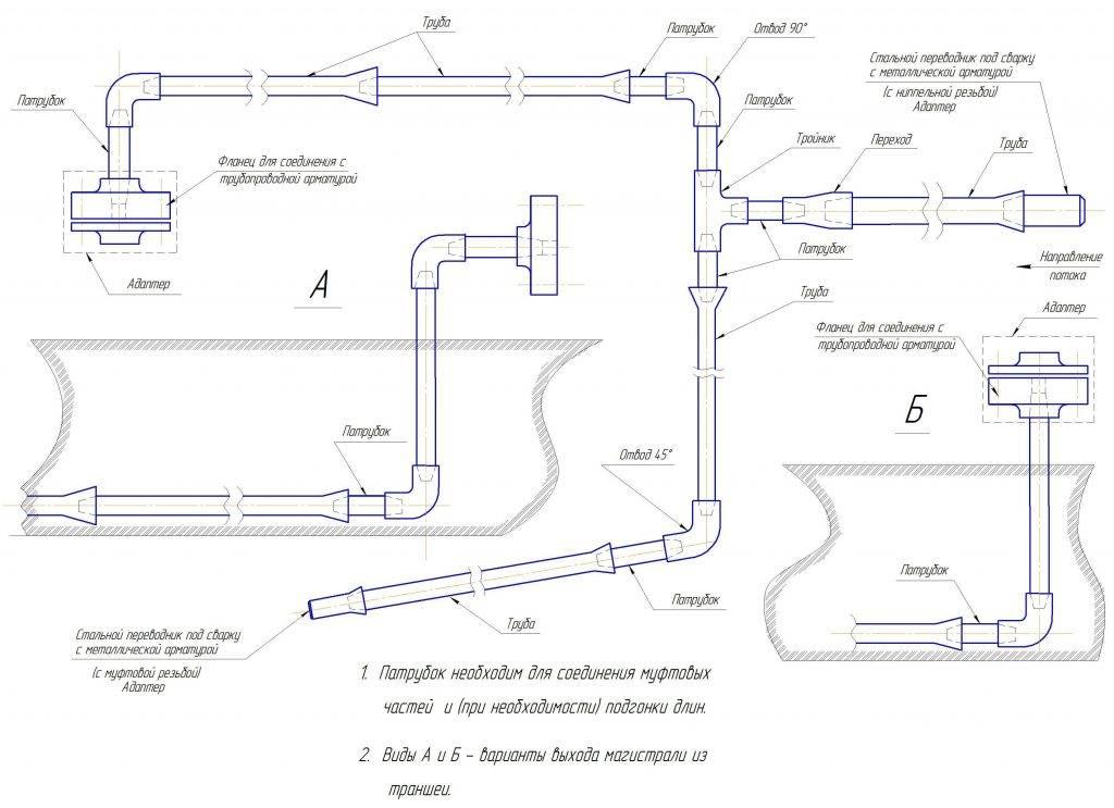 Схема магистрали, типы соединений