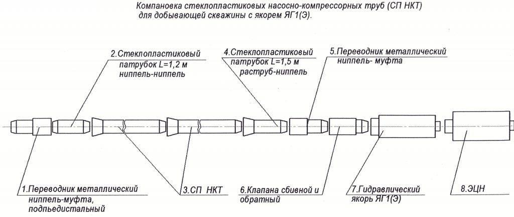 Компановка подвески с ЭЦН